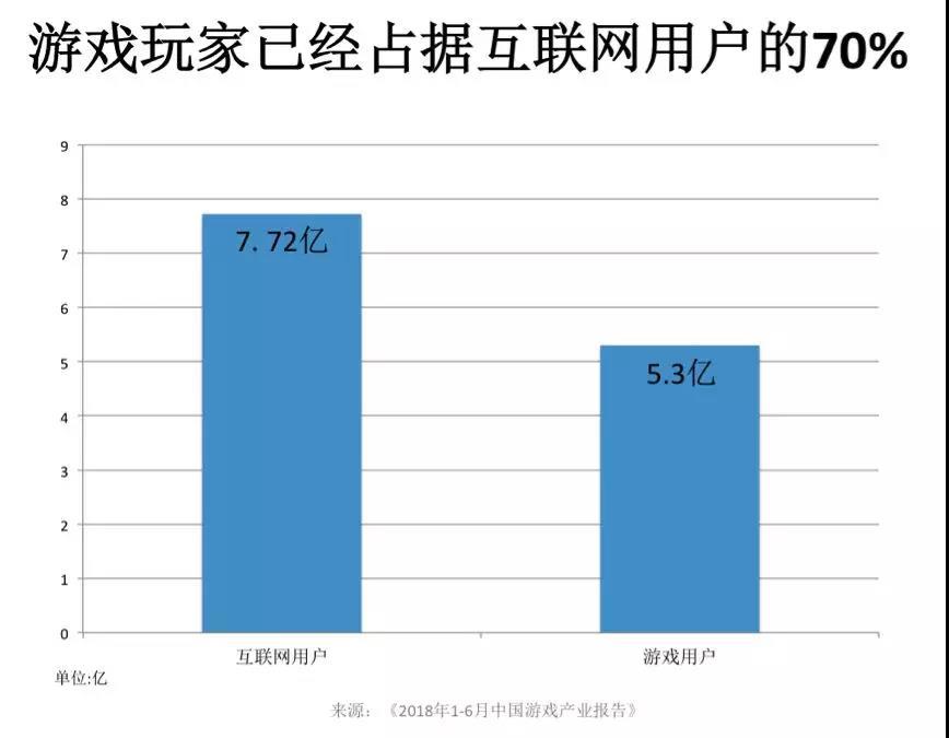 中国游戏市场增长放缓,玩家规模到达天花板
