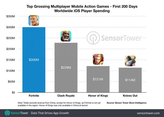 全球手游收入榜:《堡垒之夜》仅凭iOS版就挤进了前十