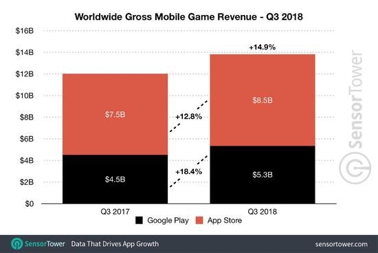 全球手游收入:App Store约占总营收的62%