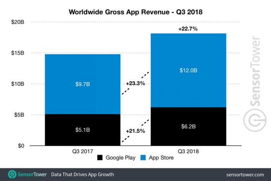 全球移动应用收入:66%来自App Store