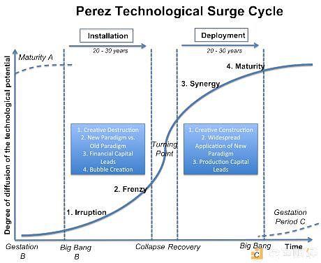 为什么区块链的周期和传统科技不太一样?