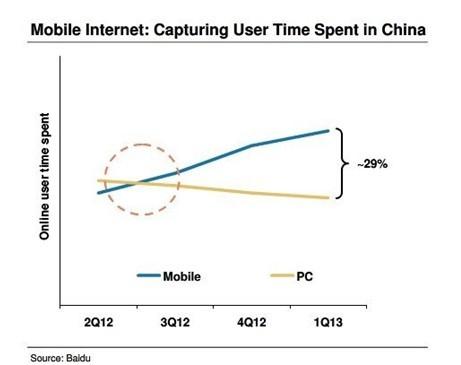 中国移动互联网市场