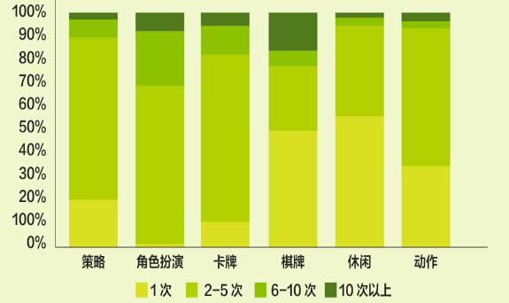 图表:中国移动和游戏9月数据报告