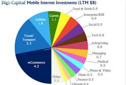 这几张图告诉你移动互联网投资趋势