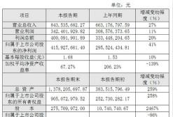 游族2014年业绩快报:净利润4.15亿元