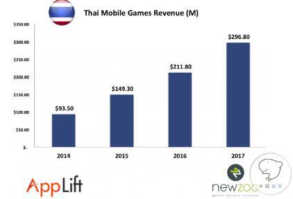 泰国手游市场今年或将突破2.11亿美元