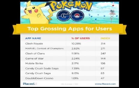 Pokemon Go火了,哪些游戏遭了殃?