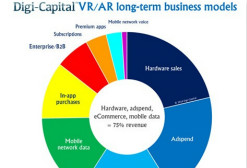 Digi-Capital:移动AR将成为VR/AR市场规模增长的主要动力