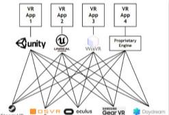 为什么VR的成功依赖于VR行业标准