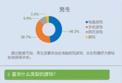 报告:70.2%大学生愿意参加电竞比赛