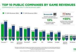 腾讯再成全球最大游戏公司 网易增速最快