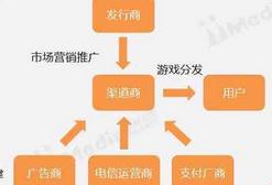 2016-2017中国手机游戏市场研究报告