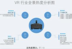 2017年Q1虚拟现实行业全景热度观察