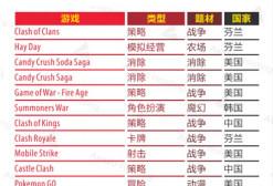 2016年德国畅销榜Top100 中国占比15%