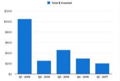 2017年一季度AR/VR投资暴跌八成 梦想泡沫破裂