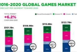 2017全球游戏市场收入7495亿 中国贡献近1/4