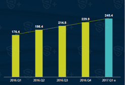 从5大方面看2017年Q1中国移动游戏行业面临的变化