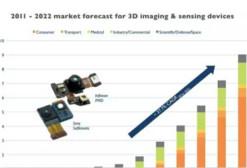 """报告:2022年""""3D成像和传感""""市场规模将达90亿美元"""