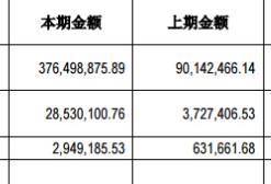 2017Q1吉比特营收3.76亿元 同比增317%