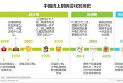 中国地方特色棋牌游戏行业白皮书:PC端渗透率80%,移动端渗透率高达91.1%