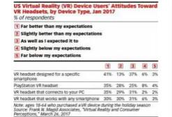 eMarketer:大部分用户表示VR设备比预期更好