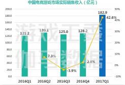全年有望突破700亿!2017首季度中国电竞产业报告出炉