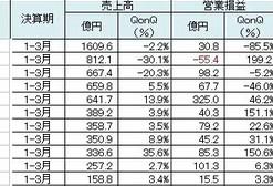 日本企业Q1财报分析:游戏行业酝酿大洗牌