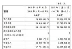 中青宝2.5亿转卖所持有的《君王3》研发商71%股权,或因其营收乏力