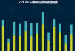 DataEye&S+ :5月国内手游新品洞察报告