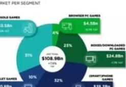 Newzoo:中国地区市场收入全球第一,达到275.47亿美元