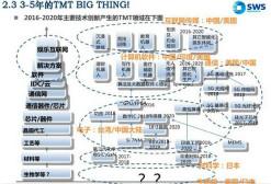 TMT大风口:谁是新三板未来的谷歌?