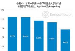 Q1手游海外表现:俄最爱中国制造 下载约1.64亿次