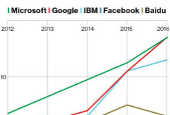 人到中年,微软人工智能迈向下一个新征程