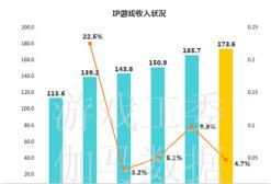2017Q2移动游戏报告:IP游戏占六成市场