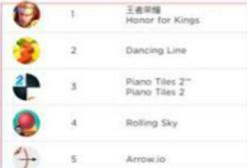 Newzoo:猎豹移动国内下载量仅次腾讯,4款手游同时进入下载TOP5