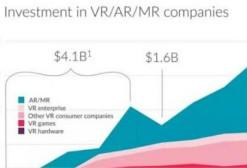 VR/AR/MR游戏在中国市场不能过分乐观