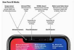 苹果将为2019年iPhone配备后置3D激光传感器