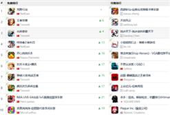 《榜单东西》:腾讯新游《光荣使命》排名第3 免费榜TOP10吃鸡游戏占4席