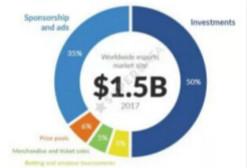 Superdata :2017年电子竞技产业市值已达15亿美元