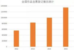 版权在意识提高,中国付费游戏市场的春天已经到了吗?