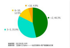 【友盟+】2017移动游戏产业白皮书,手游月活最高达5.98亿