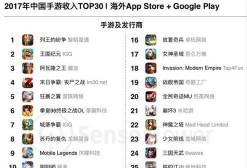 2017中国手游出海:《列王的纷争》与《别踩白块儿2》分别登顶海外手游市场收入及下载量TOP30