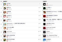 《榜单东西》:免费榜TOP30品质新游层出 付费榜休闲小游戏《voi》登顶