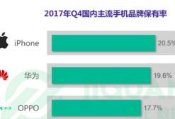 极光大数据:2017年Q4智能手机行业研究报告