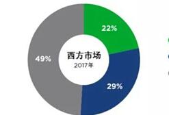 Newzoo电竞报告:2020年收入规模或突破15亿美元