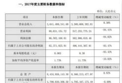 奥飞娱乐发布2017年度业绩快报 净利润约8200万元