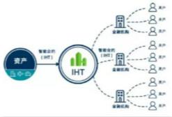 i-house.com全球不动产区块链交易云平台出战TokenSky区块链大会