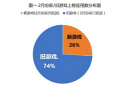 App Growing报告:2月手游行业买量市场分析