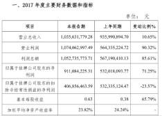 英雄互娱发布2017财报:营业利润增长90.32%,突破10亿