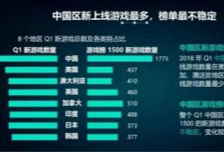 2018Q1八国手游数据: Candy Crush Saga 雄踞 4 国榜首,腾讯网易系产品霸占畅销榜TOP10